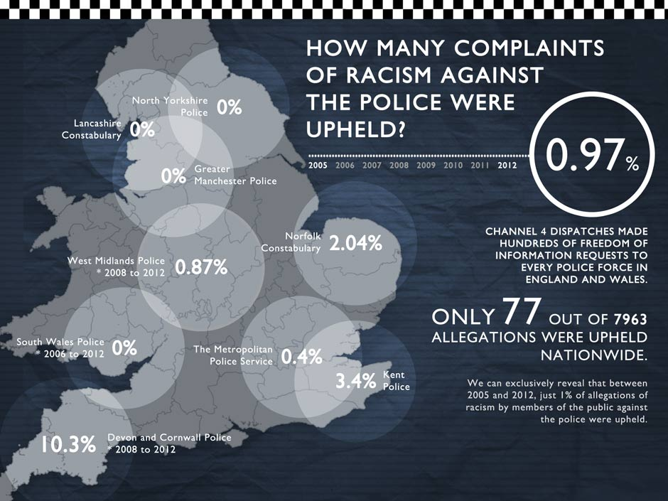 Police investigations of Racism